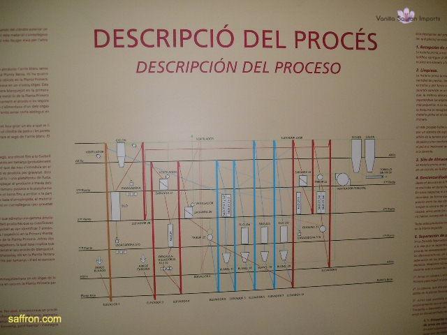 Vanilla, Saffron Imports Rice Museum Valencia 2003 594